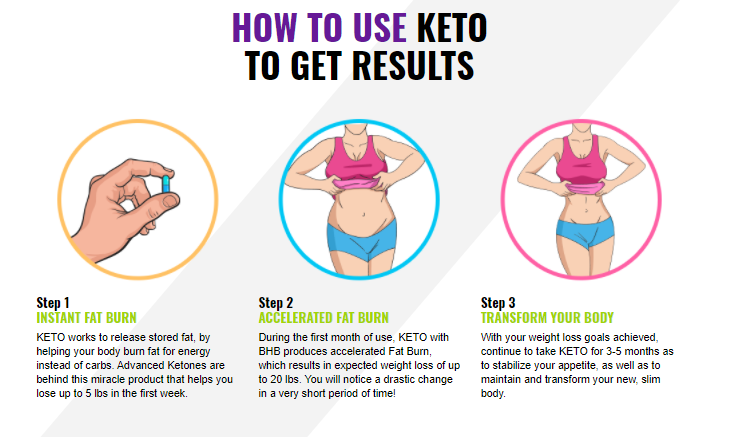 Keto Slim MD Working